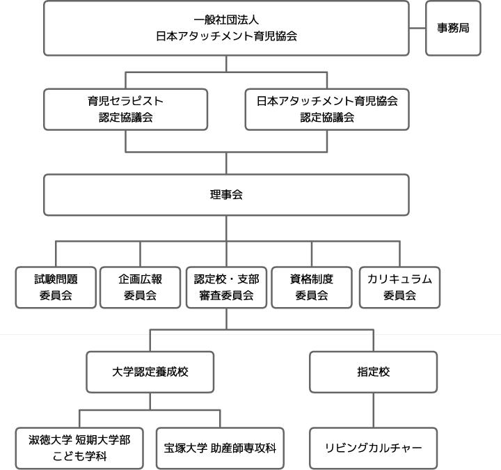 日本アタッチメント育児協会組織図